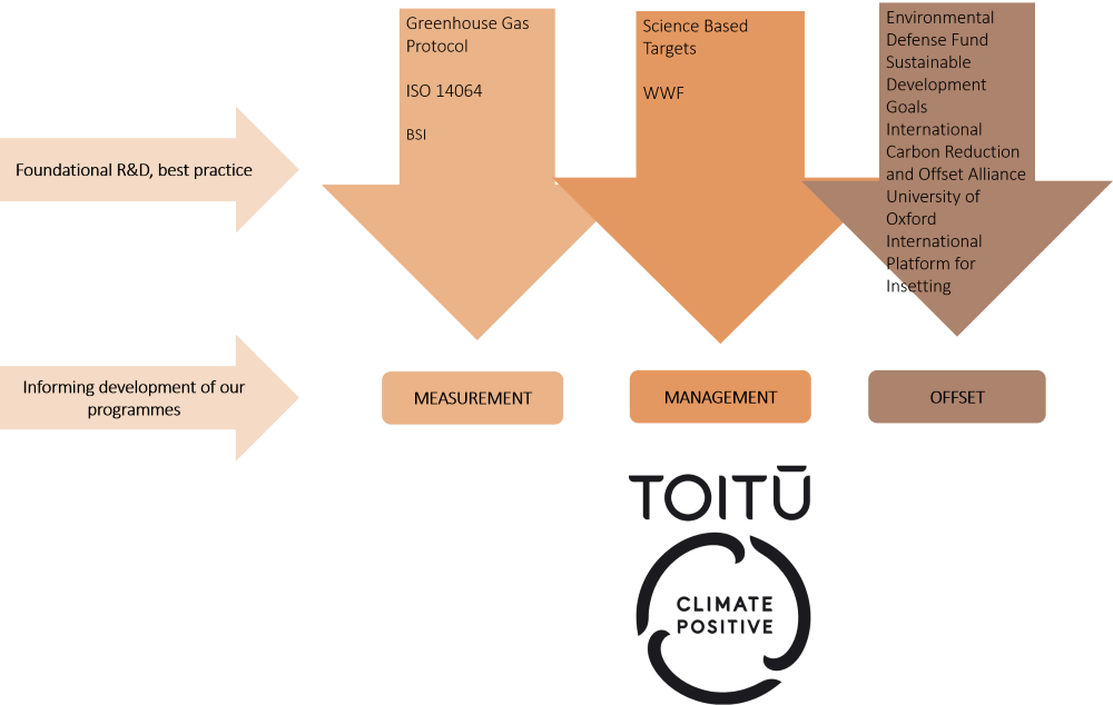 Examples of publications referenced for informing the Toitū climate positive Programme development
