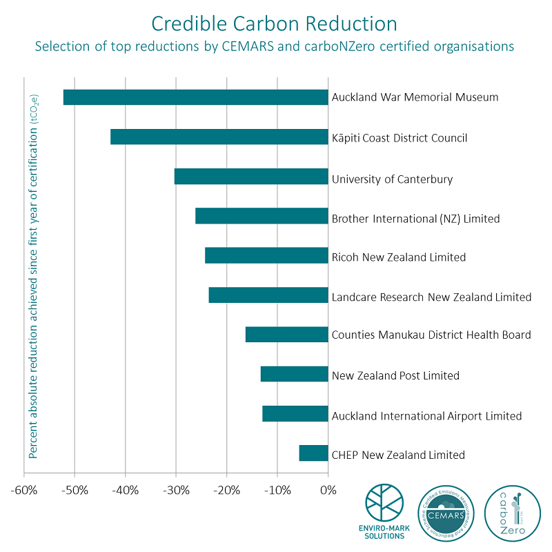 Graph: selection of top carbon reductions by CEMARS and carboNZero certified organisations