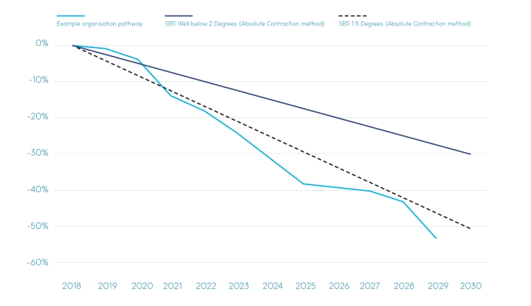 Line graph the emissions reductions needed to stay in line with a 1.5 or 2 degrees increase in warming, and an example organisation pathway to achieve them. Organisations may find that their emissions are initially higher than required, but then drop below the target level, to achieve the target over the long term.