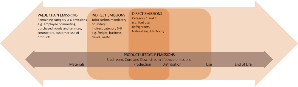 Where emissions occur in the value chain