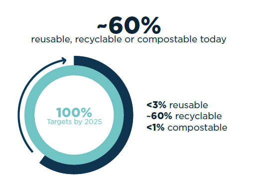 Reuse, recycling or composting in practice