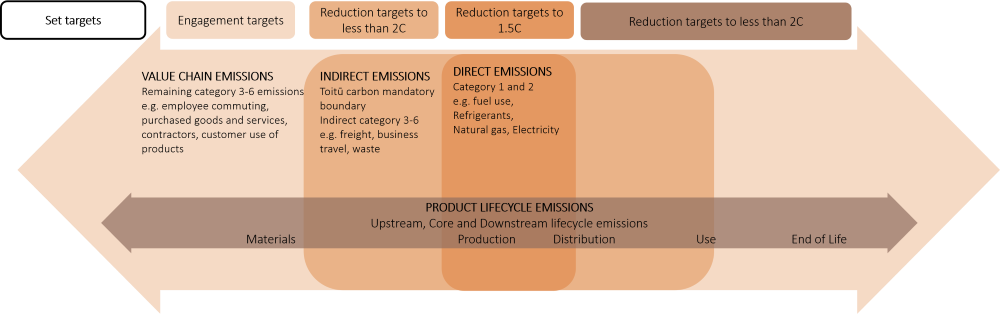 Emissions management and reduction requirements of Toitū climate positive programme
