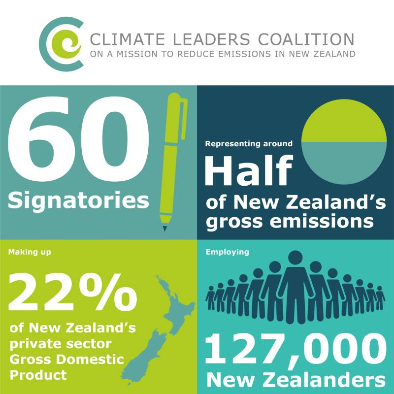 Climate Leaders Coalition Infographic