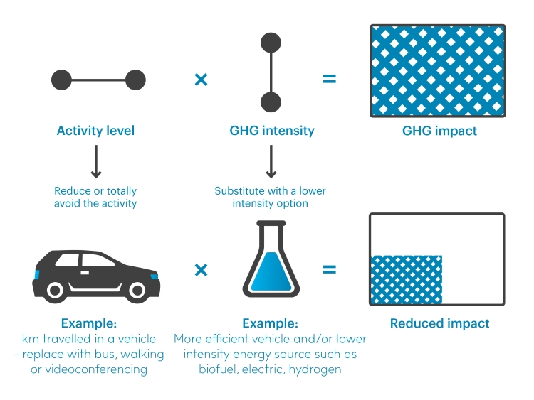 Graphic showing that you can reduce your overall GHG impact by reducing the activity level (eg by driving less, or using alternative transport), or swapping for a lower GHG intensity option (eg a more efficient vehicle, or alternative fuel, eg biofel, electric or hydrogen).