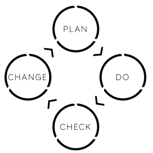 Plan, Do, Check, Change