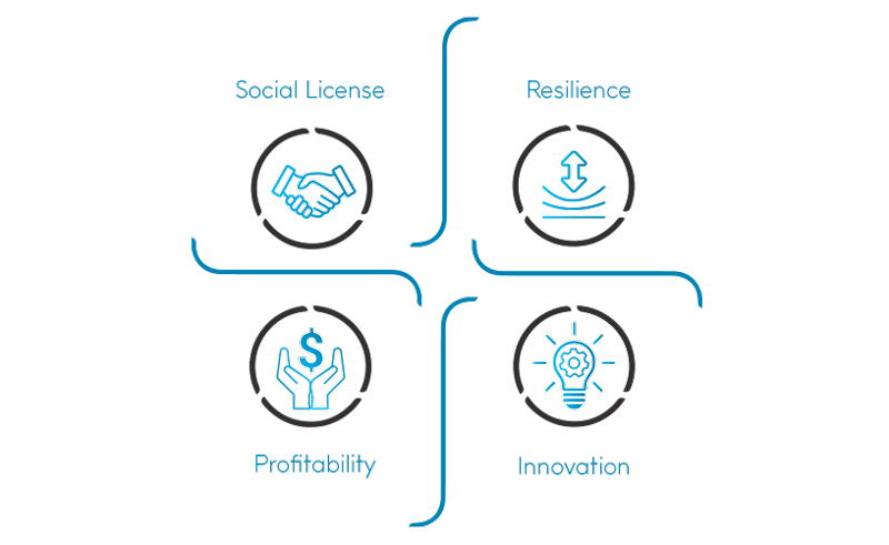 infographic with icons and text reading social license, resilience, profitability, innovation