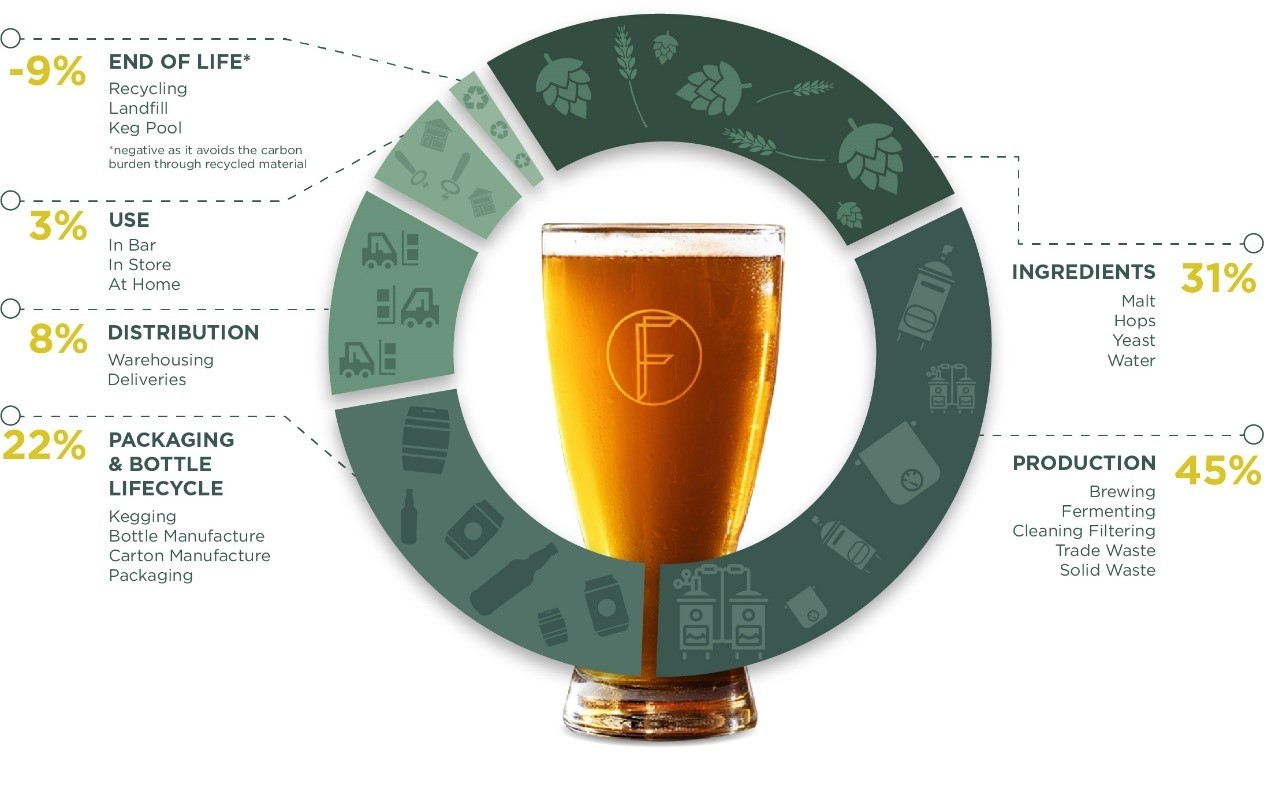 The Fermentist Beer's emission sources across product life cycle.