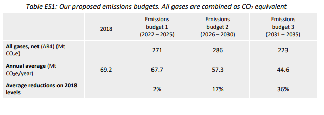 Emissions Budget 1 from the Climate Commission draft advice