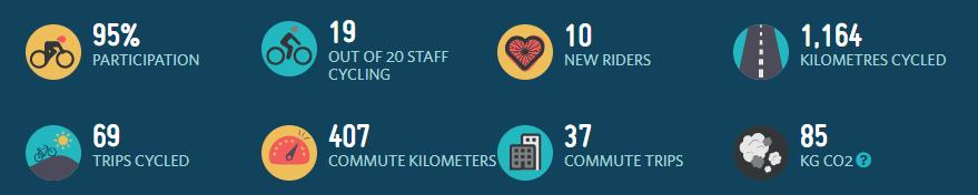 Enviro-Mark Solutions' Biking Statistics | Aotearoa Bike Challenge 2018