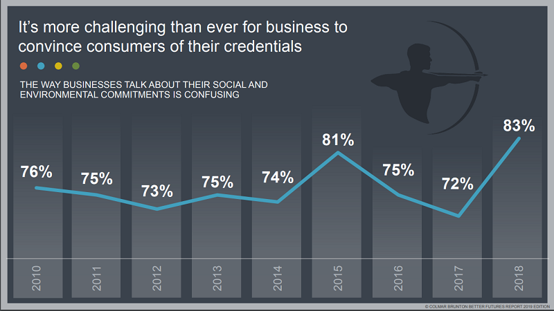 consumers continue to struggle with how businesses talk about their sustainability initiatives