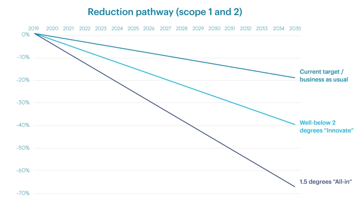 Line graph showing the emissions reductions needed for Scope 1 and 2 to stay within a 1.5 or 2 degrees increase in warming, compared with business as usual. Businesses may need to reduce their Scope 1 and 2 emissions by nearly 70% to stay within 1.5 degrees, or 40% to stay within 2 degrees, compared to 20% for business as usual.