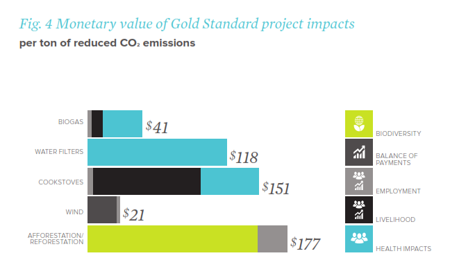 Monetary value of Gold Standard project impacts