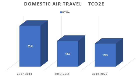 Graph showing air travel emissions reducing over the last three years from 69.6 tonnes to 39.3 tonnes.